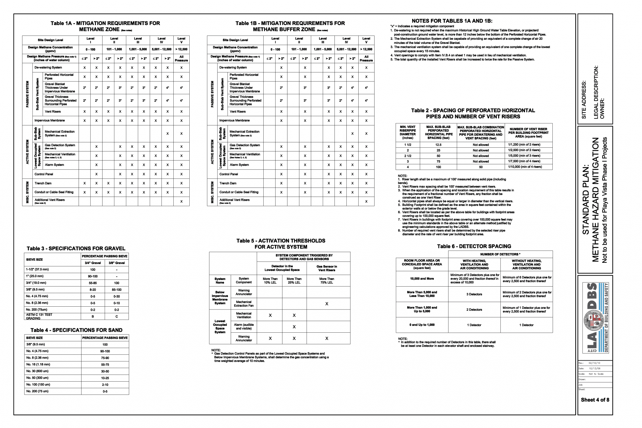 City of Los Angeles Methane Mitigation Standards LADBS Plan Page 4 - Courtesy of Geo Forward
