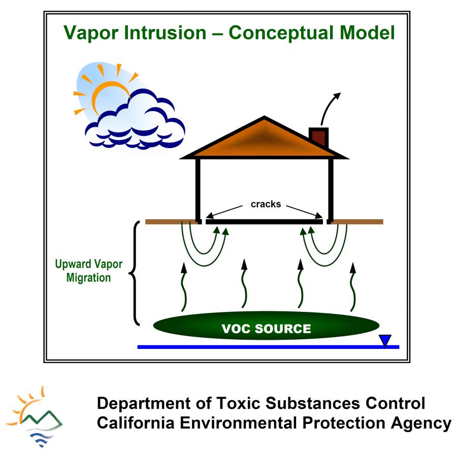 DTSC Vapor Intrusion Guidance Phase 2 ESA Screening Levels
