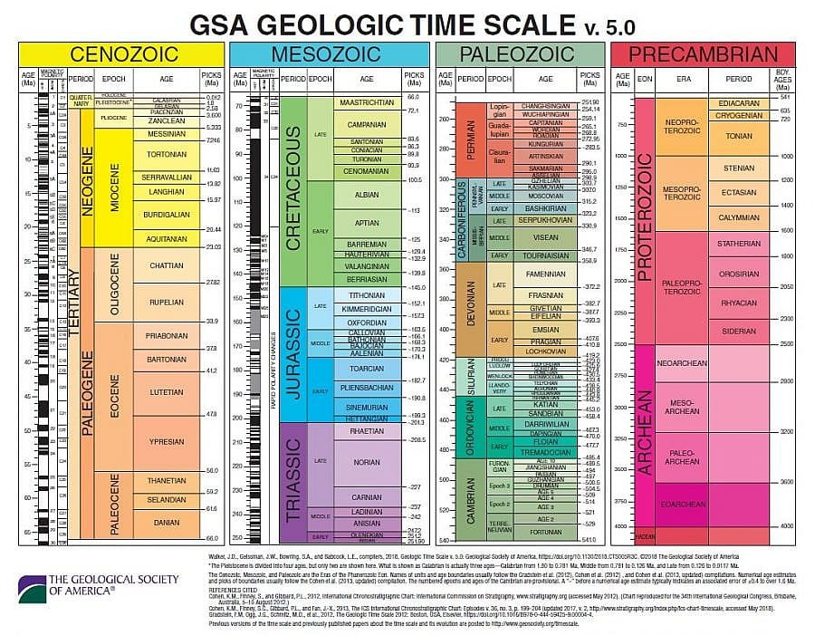 Geologic Time Scale as of 2020