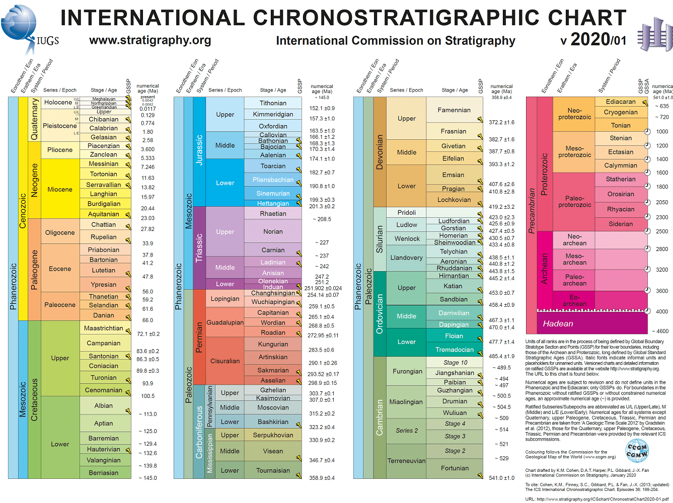 Geologic Time Scale by the International Union of Geological Scientists