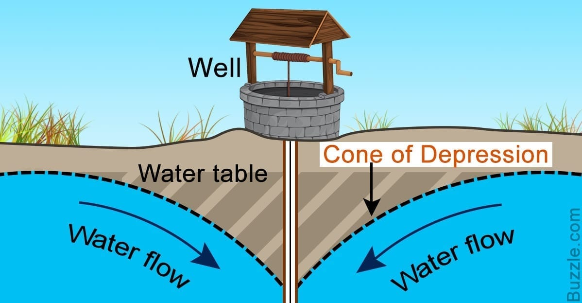 Groundwater Well Cone of Depression