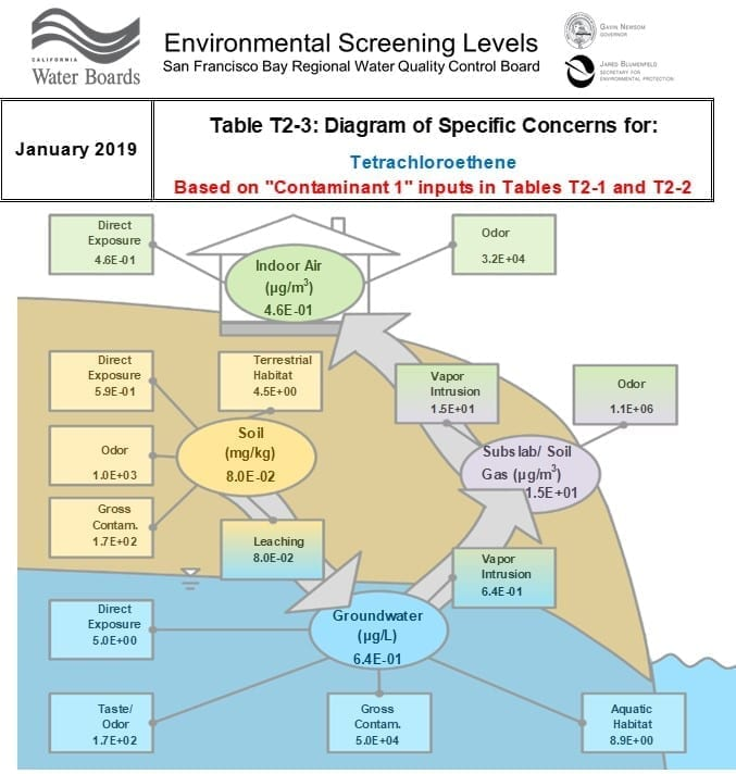 Phase 2 Environmental Screening Level Numbers