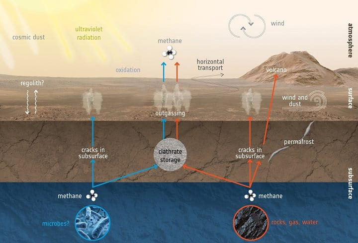 Possible Sources of Methane on Mars Credit: European Space Agency