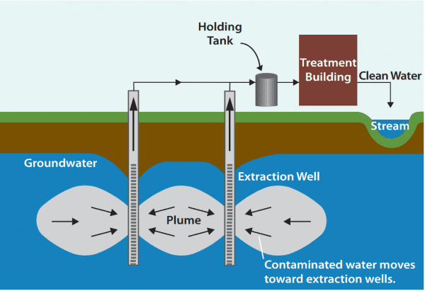 groundwater remediation pump and treat diagram