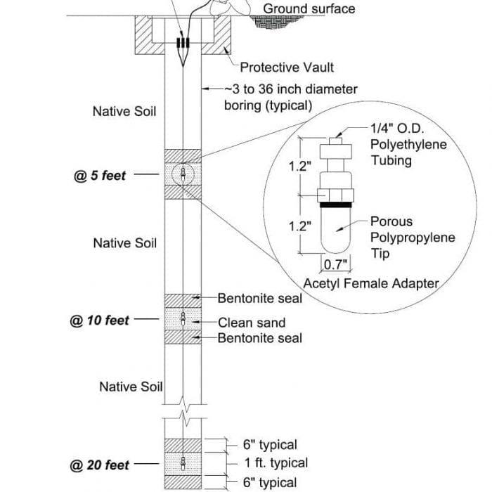 Methane Testing Soil Probes