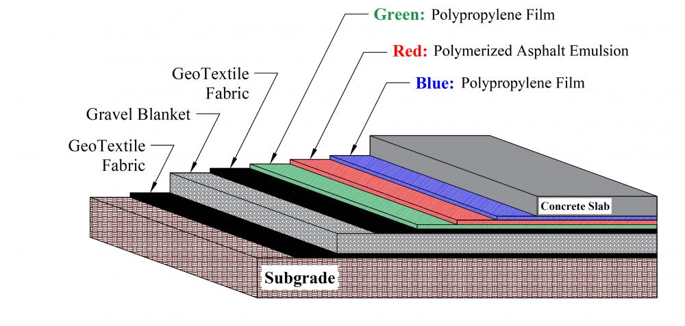 vapor barrier design by geo forward